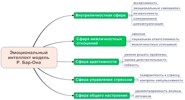 Схема интеллекта