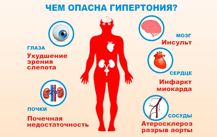 Опасность гипертонической болезни