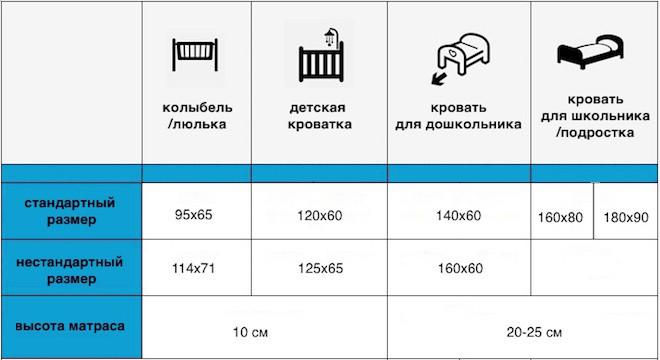 таблица размеров детских матрасов