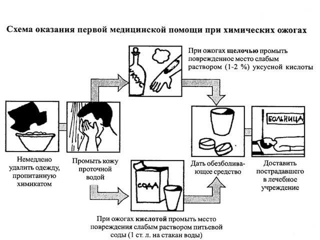 Первая помощь при химических повреждениях тела человека