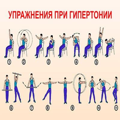 Упражнения для шеи доктора Бубновского с описанием их выполнения