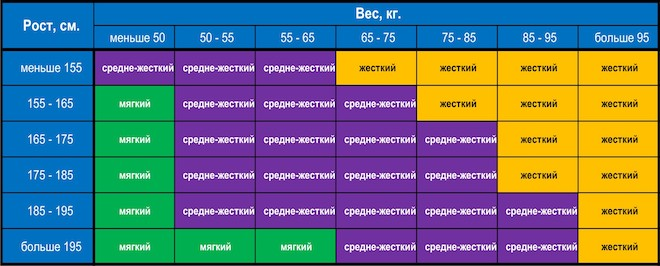 Таблица для определения требуемой жесткости матраса