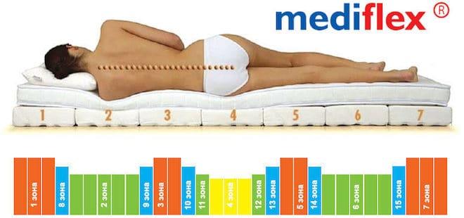 Особенности матрасов «Медифлекс» выгодные отличия от других производителей