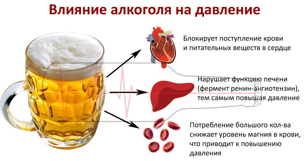 Алкоголь и повышенное давление